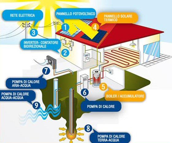 Pompe di calore: efficienza e risparmio. Crienergy ti spiega tutto!