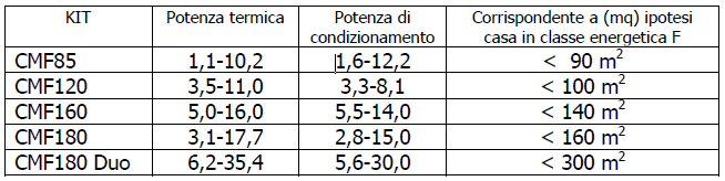tabella risparmio energetico con le pompe di calore